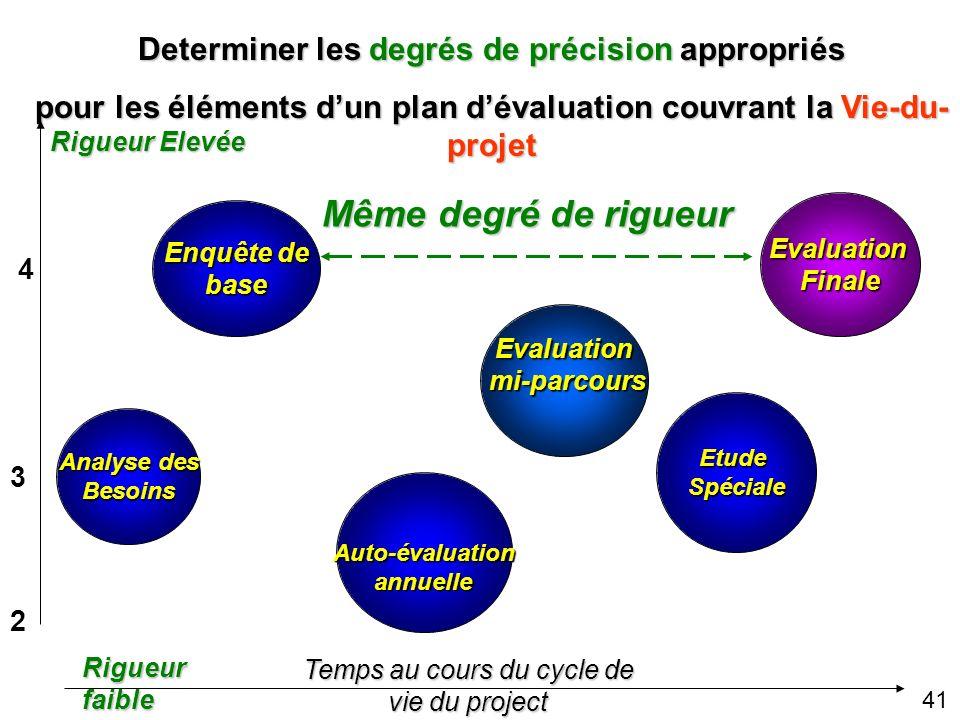 Sélection Aléatoire dEchantillon Qualité du Questionnaire Fiabilité & Validité des indicateurs Qualité de la Collecte de données Profondeur de lAnalys