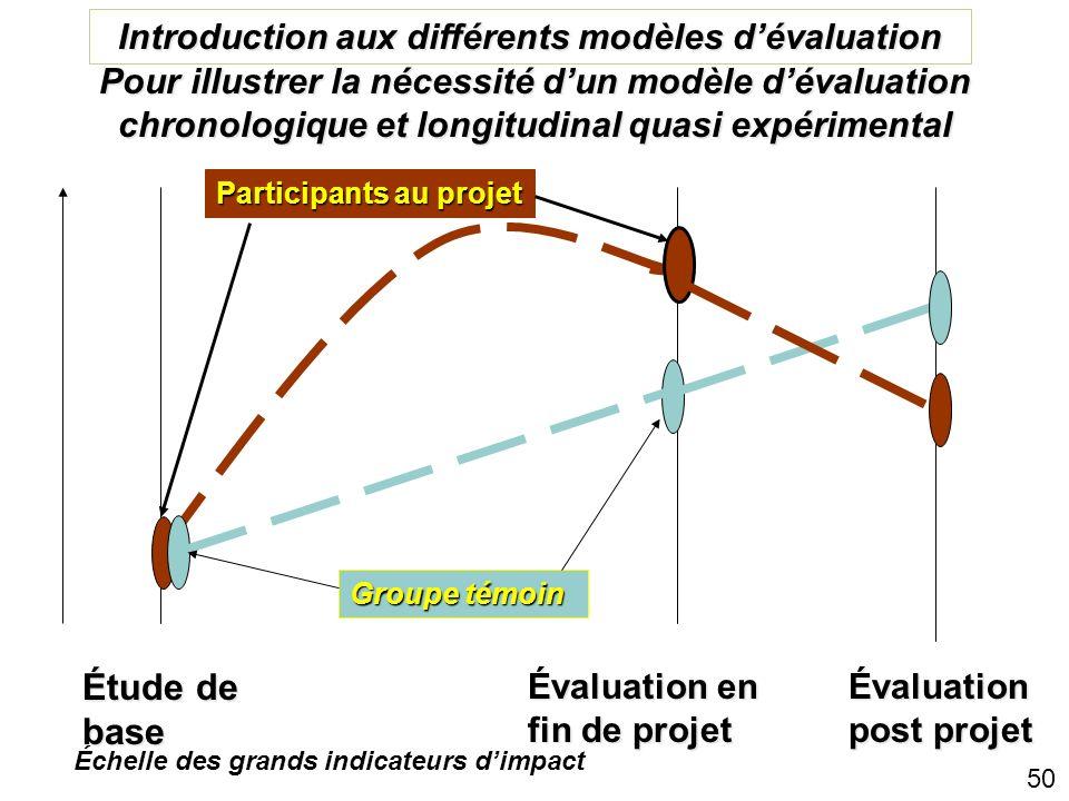 49 Quelques considérations relatives à la conception de l'évaluation 1: Quand lévaluation se passe (référence, mi-parcours, fin) 2. Revue de différent