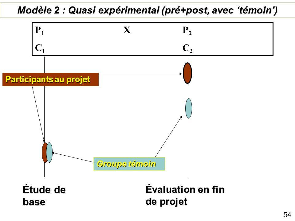 Étude de base Évaluation en fin de projet Groupe témoin Évaluation post-projet Modèle 1 : Longitudinal quasi expérimental P 1 X P 2 X P 3 P 4 C 1 C 2
