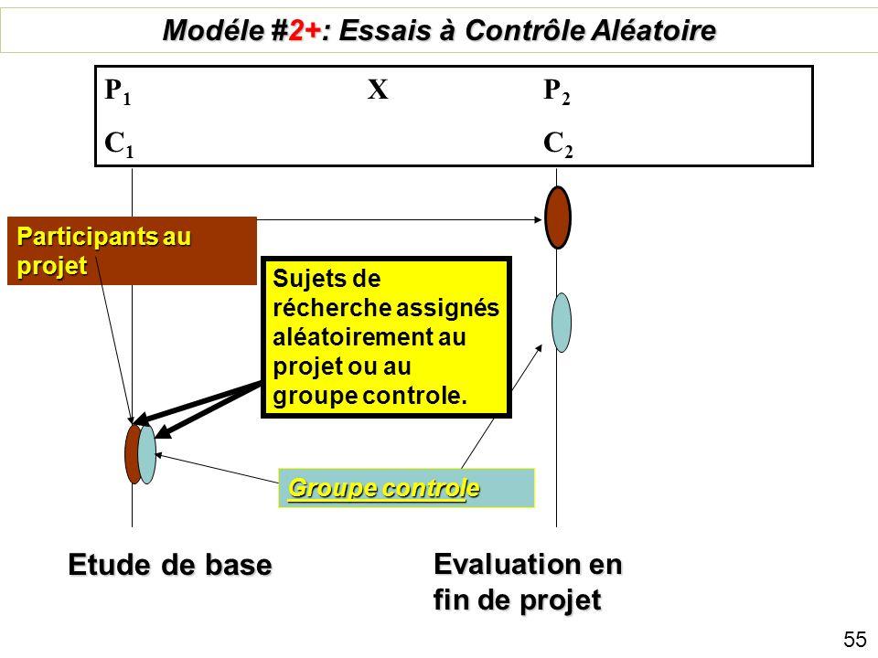 Étude de base Évaluation en fin de projet Groupe témoin Modèle 2 : Quasi expérimental (pré+post, avec témoin) P 1 X P 2 C 1 C 2 Participants au projet
