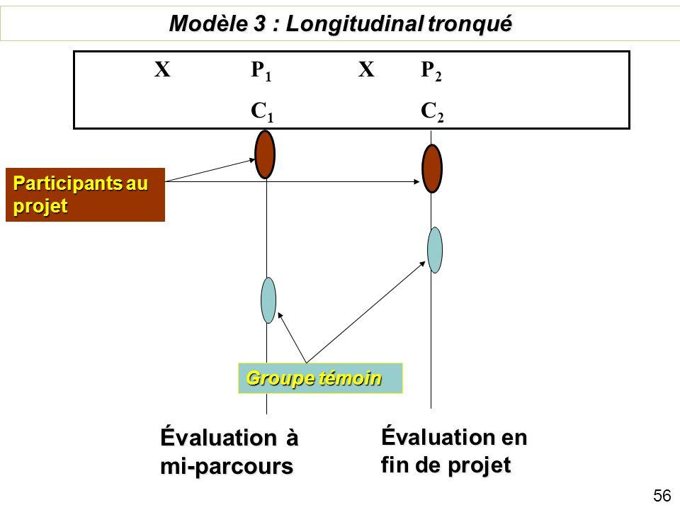 Etude de base Evaluation en fin de projet Groupe controle Modéle #2+: Essais à Contrôle Aléatoire P 1 X P 2 C 1 C 2 Participants au projet 55 Sujets d