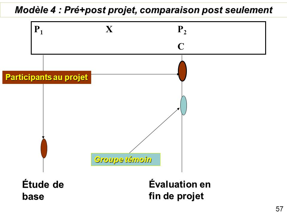 Évaluation en fin de projet Groupe témoin Modèle 3 : Longitudinal tronqué X P 1 X P 2 C 1 C 2 Participants au projet Évaluation à mi-parcours 56
