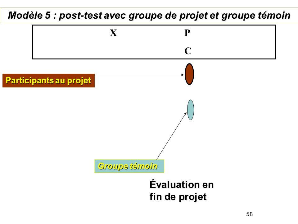 Étude de base Évaluation en fin de projet Groupe témoin Modèle 4 : Pré+post projet, comparaison post seulement P 1 X P 2 C Participants au projet 57