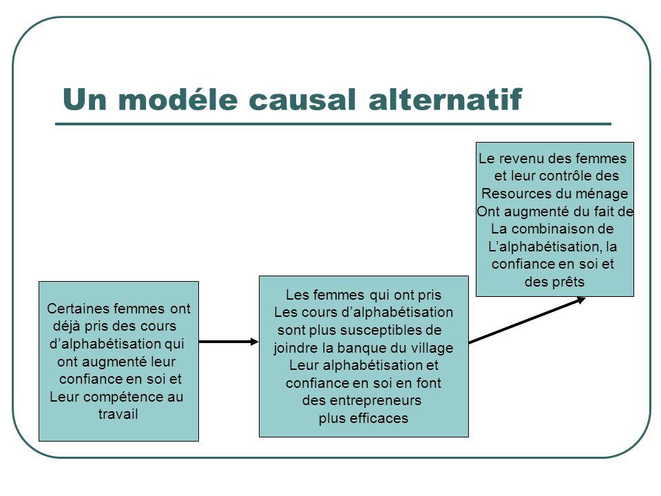 Example de menace à la validité interne: le modéle causal supposé Les femmes adhérent à la banque du village, Recoivent les prêts, Apprennent les comp