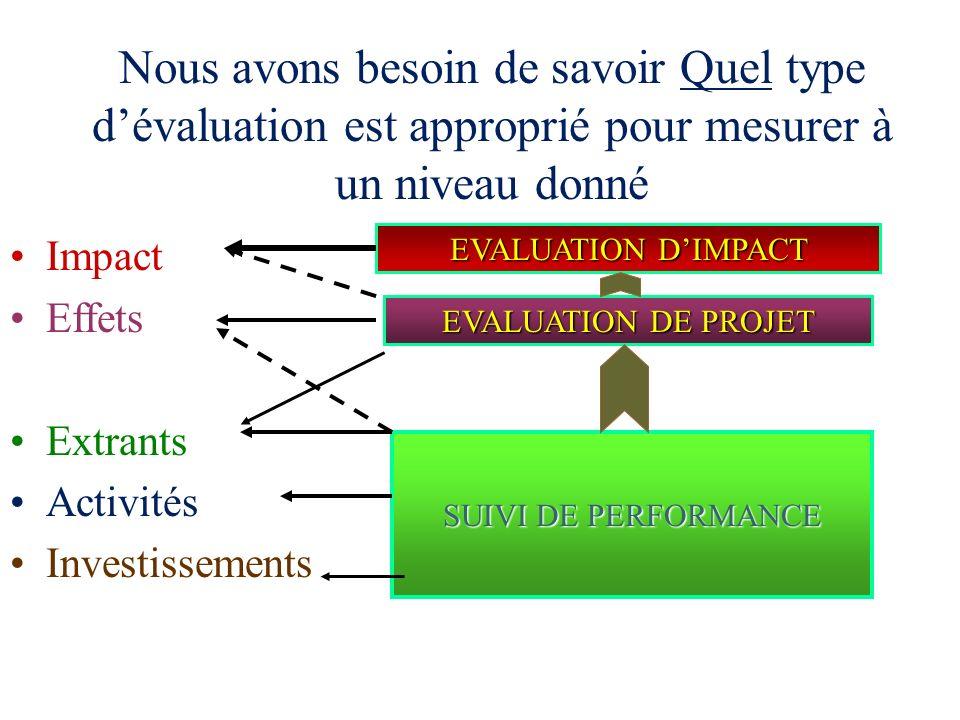 Que faut-il pour mesurer les indicateurs à chaque niveau? Effets Effets : Changement de comportement des participants (peut faire lobjet dune enquête
