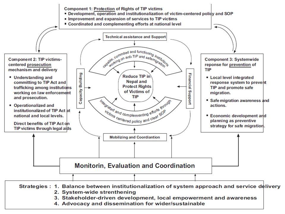 74 ConceptionInvestissements Processus de mise en oeuvre ExtrantsEffets ImpactsDurabilité Contexte Economique dans lequel le projet opère Context Poli