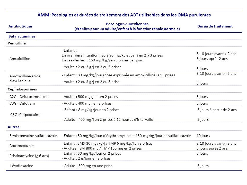 AMM: Posologies et durées de traitement des ABT utilisables dans les OMA purulentes Antibiotiques Posologies quotidiennes (établies pour un adulte/enfant à la fonction rénale normale) Durée de traitement Bétalactamines Pénicilline Amoxicilline - Enfant : En première intention : 80 à 90 mg/kg et par j en 2 à 3 prises En cas déchec : 150 mg/kg/j en 3 prises par jour - Adulte : 2 ou 3 g/j en 2 ou 3 prises 8-10 jours avant < 2 ans 5 jours après 2 ans 5 jours Amoxicilline-acide clavulanique - Enfant : 80 mg/kg/jour (dose exprimée en amoxicilline) en 3 prises - Adulte : 2 ou 3 g/j en 2 ou 3 prise 8-10 jours avant < 2 ans 5 jours Céphalosporines C2G : Céfuroxime-axetil- Adulte : 500 mg/jour en 2 prises5 jours C3G : Céfotiam- Adulte : 400 mg:j en 2 prises5 jours C3G :Cefpodoxime - Enfant : 8 mg/kg/jour en 2 prises - Adulte : 400 mg/j en 2 prises à 12 heures dintervalle 5 jours à partir de 2 ans 5 jours Autres Erythromycine-sulfafurazole- Enfant : 50 mg/kg/jour d érythromycine et 150 mg/kg/jour de sullfafurazole10 jours Cotrimoxazole - Enfant : SMX 30 mg/kg/j / TMP 6 mg/kg/j en 2 prises - Adultes : SM 800 mg / TMP 160 mg en 2 prises 8-10 jours avant < 2 ans 5 jours après 2 ans Pristinamycine (> 6 ans) - Enfant : 50 mg/kg/jour en 2 prises - Adulte : 2 g/jour en 2 prises 5 jours Lévofloxacine- Adulte : 500 mg en une prise5 jours