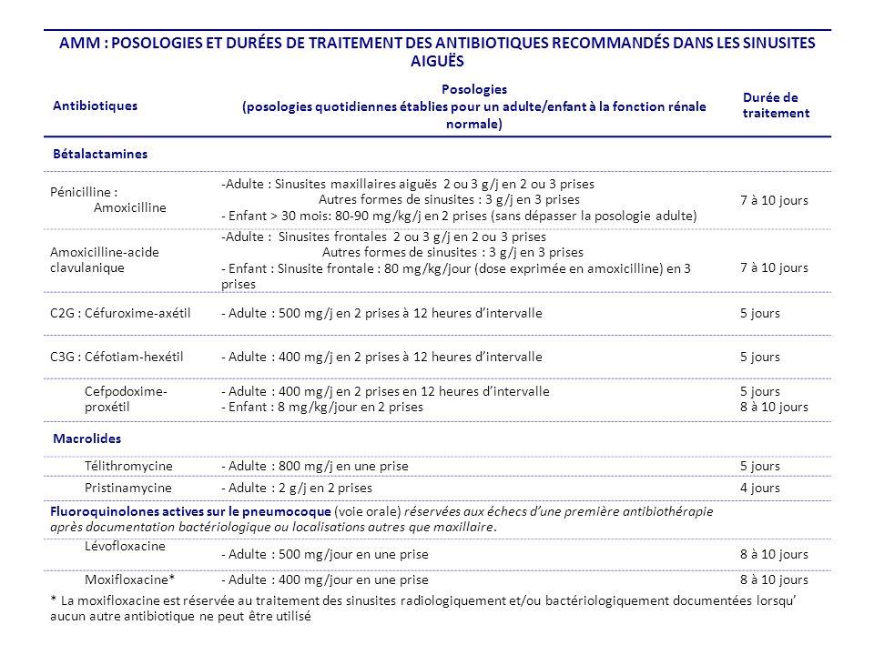 AMM : POSOLOGIES ET DURÉES DE TRAITEMENT DES ANTIBIOTIQUES RECOMMANDÉS DANS LES SINUSITES AIGUËS Antibiotiques Posologies (posologies quotidiennes établies pour un adulte/enfant à la fonction rénale normale) Durée de traitement Bétalactamines Pénicilline : Amoxicilline -Adulte : Sinusites maxillaires aiguës 2 ou 3 g/j en 2 ou 3 prises Autres formes de sinusites : 3 g/j en 3 prises - Enfant > 30 mois: 80-90 mg/kg/j en 2 prises (sans dépasser la posologie adulte) 7 à 10 jours Amoxicilline-acide clavulanique -Adulte : Sinusites frontales 2 ou 3 g/j en 2 ou 3 prises Autres formes de sinusites : 3 g/j en 3 prises - Enfant : Sinusite frontale : 80 mg/kg/jour (dose exprimée en amoxicilline) en 3 prises 7 à 10 jours C2G : Céfuroxime-axétil- Adulte : 500 mg/j en 2 prises à 12 heures dintervalle5 jours C3G : Céfotiam-hexétil- Adulte : 400 mg/j en 2 prises à 12 heures dintervalle5 jours Cefpodoxime- proxétil - Adulte : 400 mg/j en 2 prises en 12 heures dintervalle - Enfant : 8 mg/kg/jour en 2 prises 5 jours 8 à 10 jours Macrolides Télithromycine- Adulte : 800 mg/j en une prise5 jours Pristinamycine- Adulte : 2 g/j en 2 prises4 jours Fluoroquinolones actives sur le pneumocoque (voie orale) réservées aux échecs dune première antibiothérapie après documentation bactériologique ou localisations autres que maxillaire.