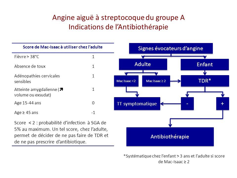 Angine aiguë à streptocoque du groupe A Indications de lAntibiothérapie Score de Mac-Isaac à utiliser chez ladulte Fièvre > 38°C1 Absence de toux1 Adénopathies cervicales sensibles 1 Atteinte amygdalienne ( volume ou exsudat) 1 Age 15-44 ans0 Age 45 ans Score < 2 : probabilité dinfection à SGA de 5% au maximum.