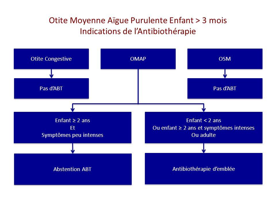 Otite Moyenne Aïgue Purulente Enfant > 3 mois Quelle Antibiothérapie .