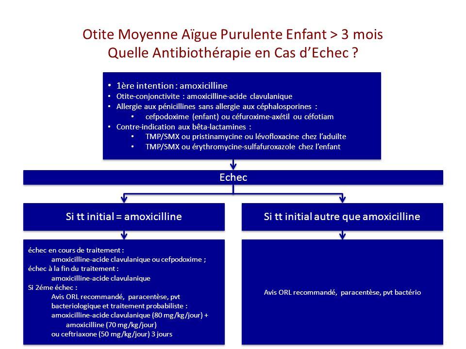 Otite Moyenne Aïgue Purulente Enfant > 3 mois Quelle Antibiothérapie en Cas dEchec .