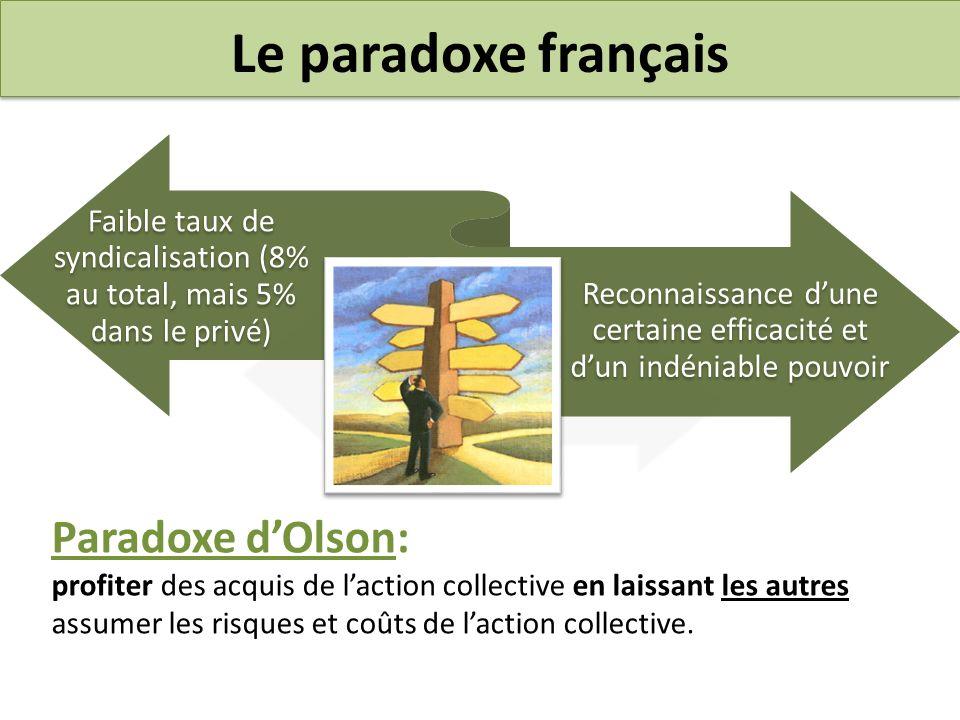 Le paradoxe français De plus: le faible taux de syndicalisation coexiste avec un nombre élevé dorganisations syndicales De plus: le faible taux de syndicalisation coexiste avec un nombre élevé dorganisations syndicales
