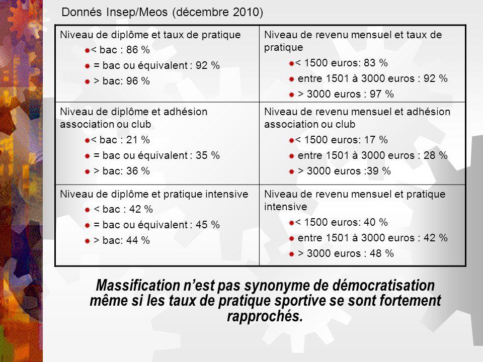 Donnés Insep/Meos (décembre 2010) Niveau de diplôme et taux de pratique < bac : 86 % = bac ou équivalent : 92 % > bac: 96 % Niveau de revenu mensuel e