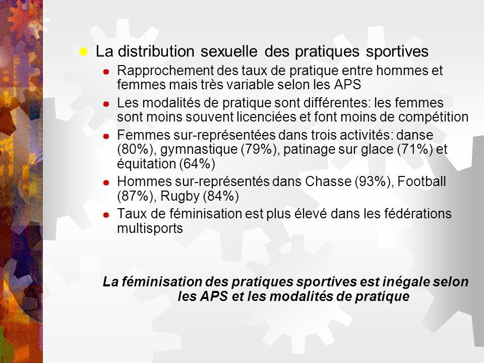 La distribution sexuelle des pratiques sportives Rapprochement des taux de pratique entre hommes et femmes mais très variable selon les APS Les modali