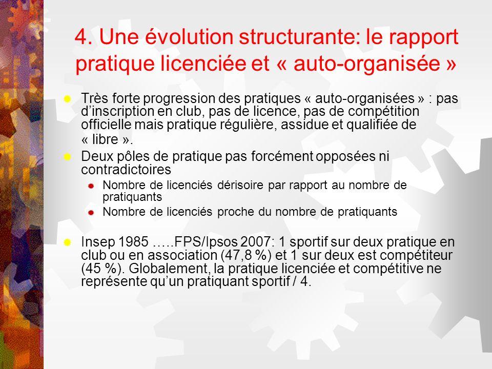 4. Une évolution structurante: le rapport pratique licenciée et « auto-organisée » Très forte progression des pratiques « auto-organisées » : pas dins