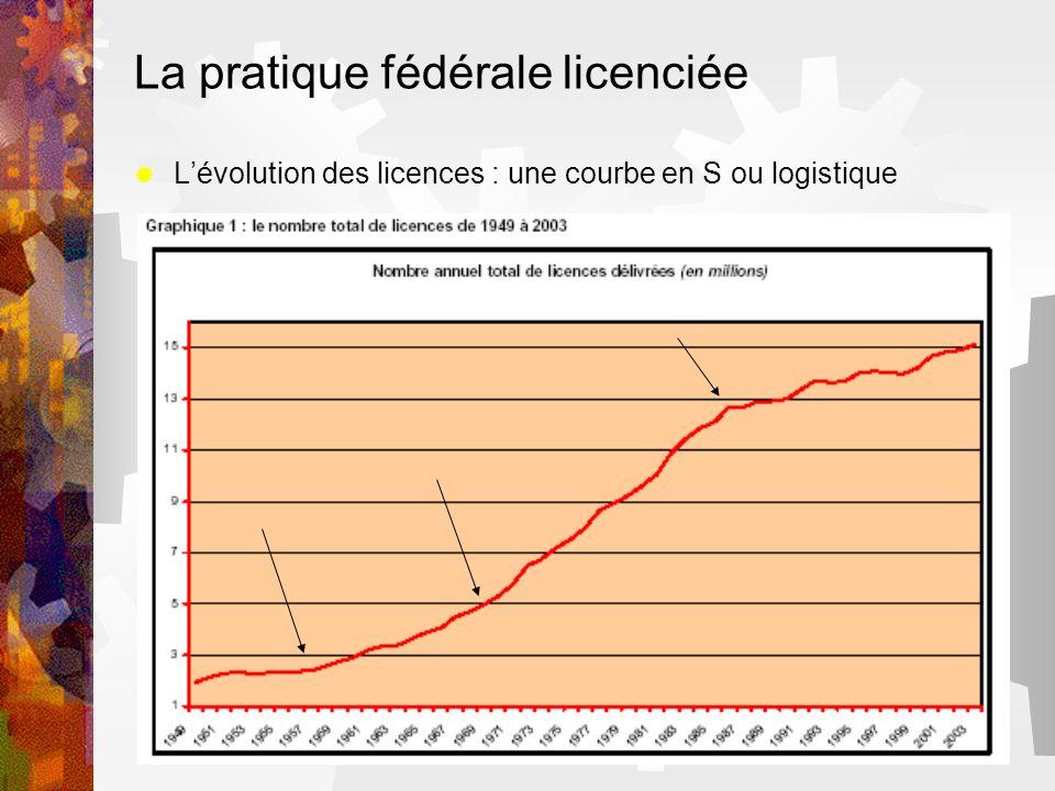 La pratique fédérale licenciée Lévolution des licences : une courbe en S ou logistique