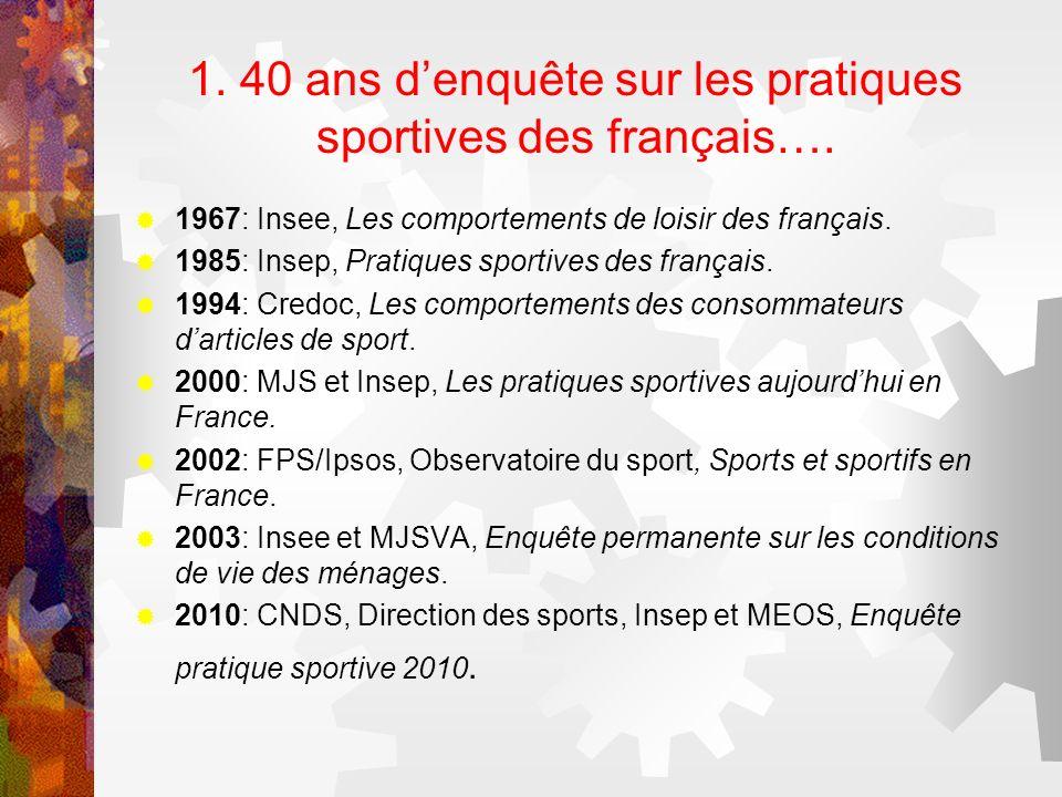 1. 40 ans denquête sur les pratiques sportives des français…. 1967: Insee, Les comportements de loisir des français. 1985: Insep, Pratiques sportives