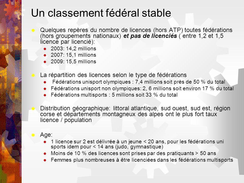 Un classement fédéral stable Quelques repères du nombre de licences (hors ATP) toutes fédérations (hors groupements nationaux) et pas de licenciés ( e