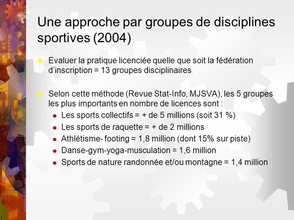 Une approche par groupes de disciplines sportives (2004) Evaluer la pratique licenciée quelle que soit la fédération dinscription = 13 groupes discipl