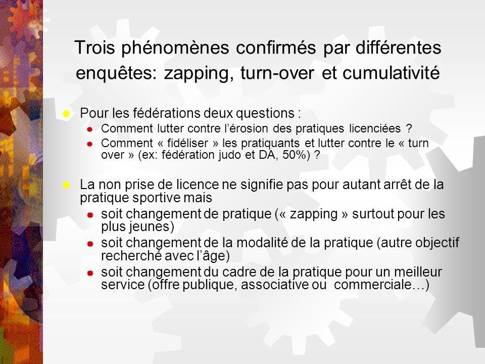 Trois phénomènes confirmés par différentes enquêtes: zapping, turn-over et cumulativité Pour les fédérations deux questions : Comment lutter contre lé