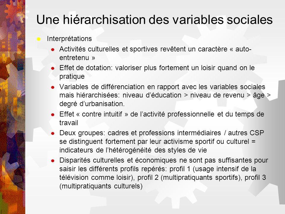 Une hiérarchisation des variables sociales Interprétations Activités culturelles et sportives revêtent un caractère « auto- entretenu » Effet de dotat