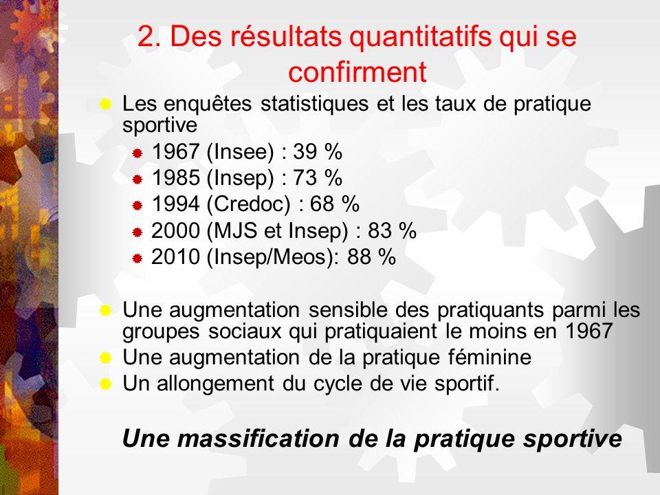 2. Des résultats quantitatifs qui se confirment Les enquêtes statistiques et les taux de pratique sportive 1967 (Insee) : 39 % 1985 (Insep) : 73 % 199