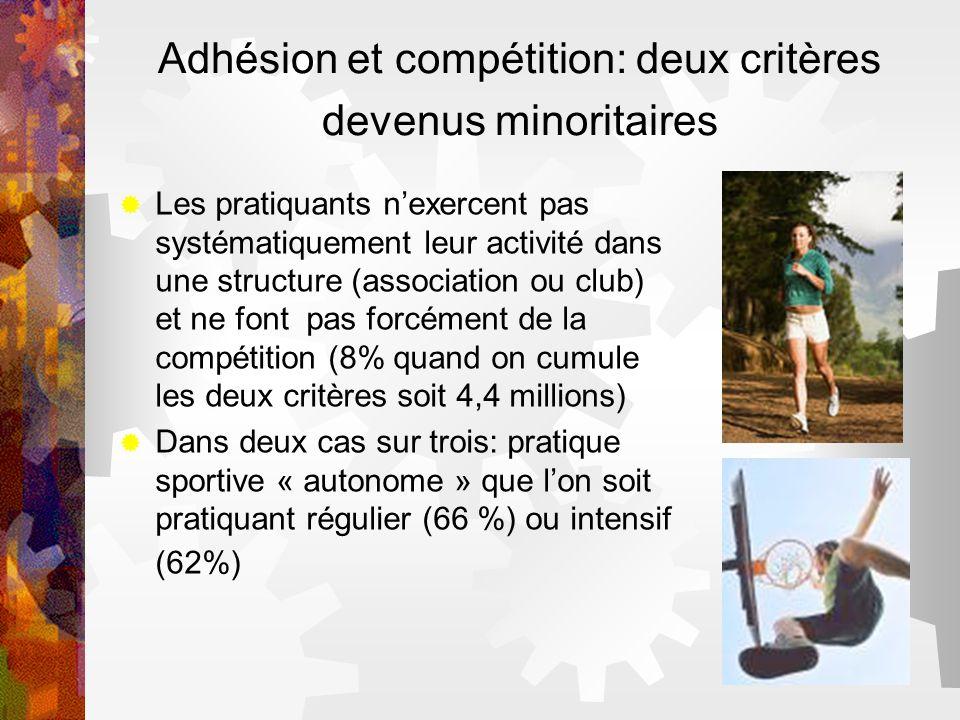 Adhésion et compétition: deux critères devenus minoritaires Les pratiquants nexercent pas systématiquement leur activité dans une structure (associati
