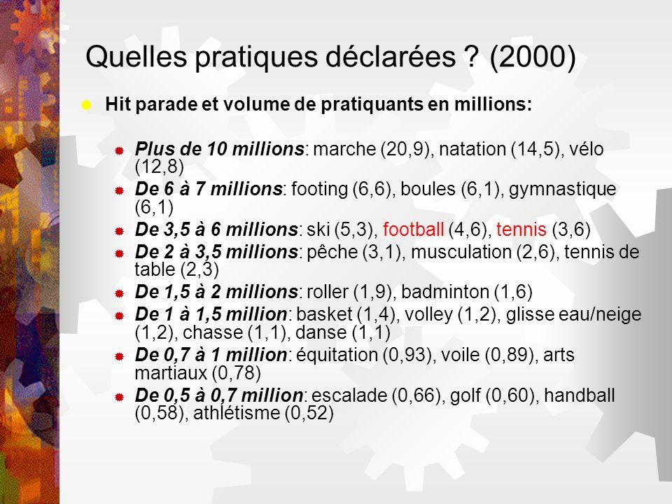 Quelles pratiques déclarées ? (2000) Hit parade et volume de pratiquants en millions: Plus de 10 millions: marche (20,9), natation (14,5), vélo (12,8)