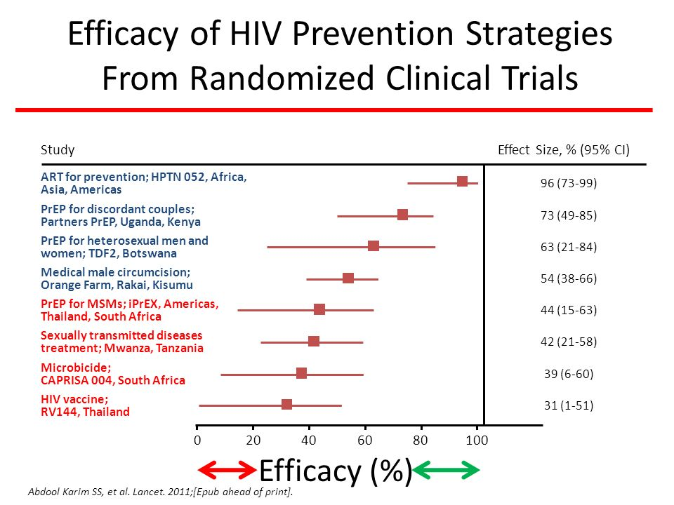 Efficacy of HIV Prevention Strategies From Randomized Clinical Trials Abdool Karim SS, et al.