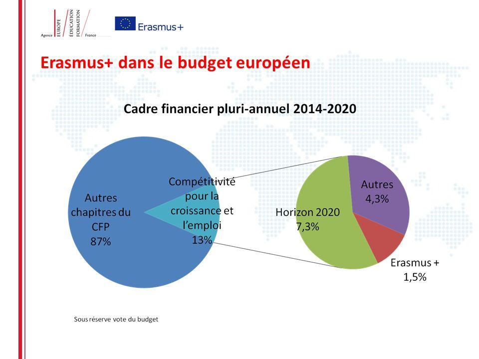 Erasmus+ dans le budget européen