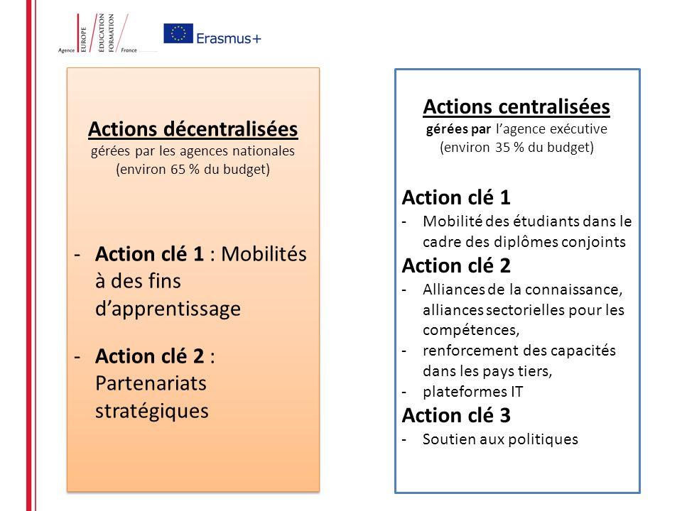 Actions décentralisées gérées par les agences nationales (environ 65 % du budget) -Action clé 1 : Mobilités à des fins dapprentissage -Action clé 2 : Partenariats stratégiques Actions décentralisées gérées par les agences nationales (environ 65 % du budget) -Action clé 1 : Mobilités à des fins dapprentissage -Action clé 2 : Partenariats stratégiques Actions centralisées gérées par lagence exécutive (environ 35 % du budget) Action clé 1 -Mobilité des étudiants dans le cadre des diplômes conjoints Action clé 2 -Alliances de la connaissance, alliances sectorielles pour les compétences, -renforcement des capacités dans les pays tiers, -plateformes IT Action clé 3 -Soutien aux politiques