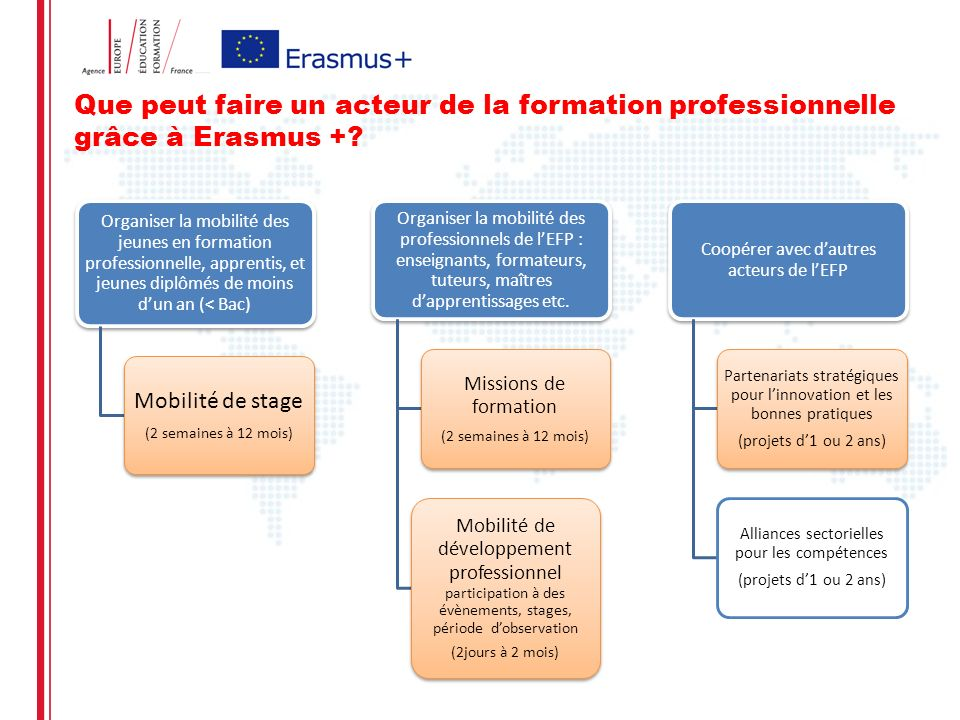 Que peut faire un acteur de la formation professionnelle grâce à Erasmus +.