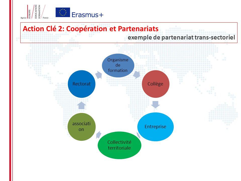 Action Clé 2: Coopération et Partenariats exemple de partenariat trans-sectoriel Organisme de formation Collège Entreprise Collectivité territoriale associati on Rectorat
