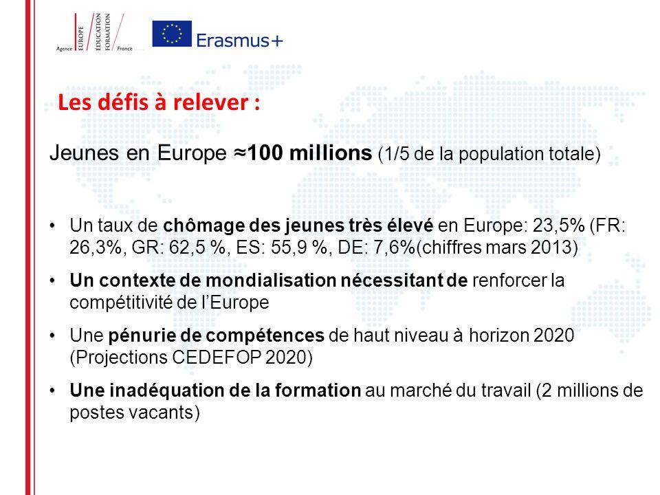 Les défis à relever : Jeunes en Europe 100 millions (1/5 de la population totale) Un taux de chômage des jeunes très élevé en Europe: 23,5% (FR: 26,3%, GR: 62,5 %, ES: 55,9 %, DE: 7,6%(chiffres mars 2013) Un contexte de mondialisation nécessitant de renforcer la compétitivité de lEurope Une pénurie de compétences de haut niveau à horizon 2020 (Projections CEDEFOP 2020) Une inadéquation de la formation au marché du travail (2 millions de postes vacants)