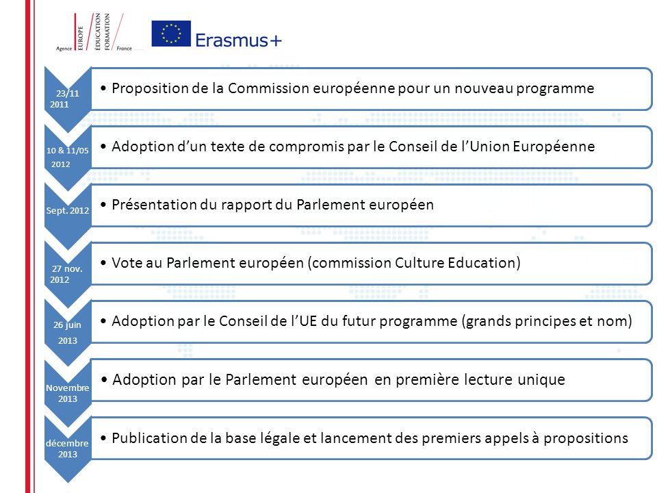 23/11 2011 Proposition de la Commission européenne pour un nouveau programme 10 & 11/05 2012 Adoption dun texte de compromis par le Conseil de lUnion Européenne Sept.