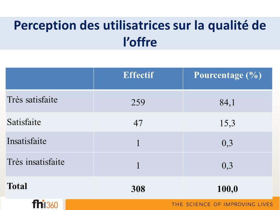 Perception des utilisatrices sur la qualité de loffre EffectifPourcentage (%) Très satisfaite 25984,1 Satisfaite 4715,3 Insatisfaite 10,3 Très insatis