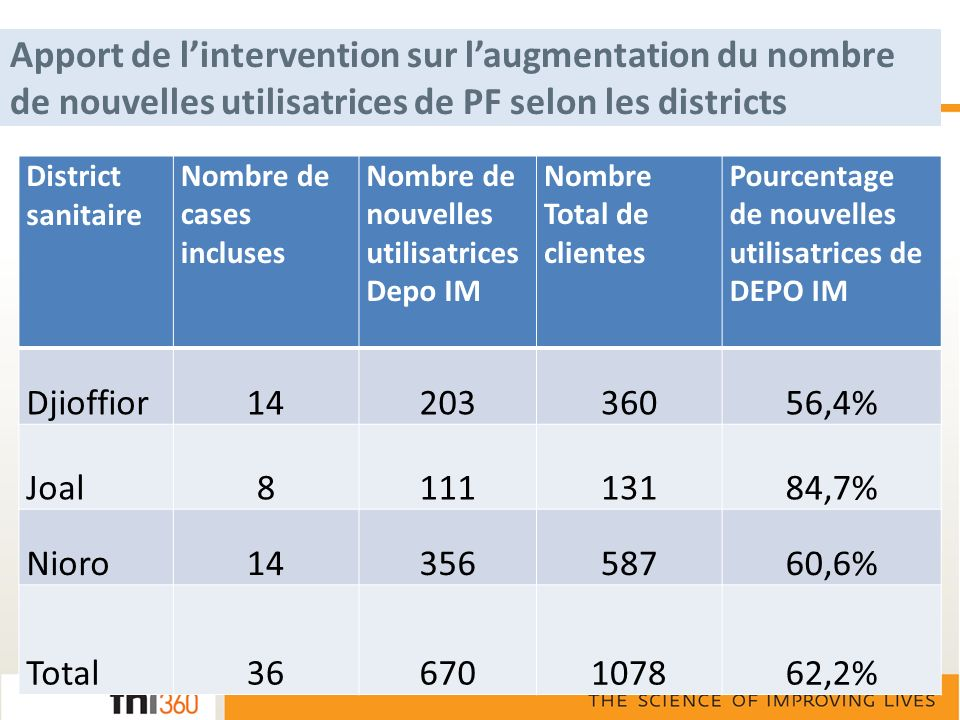 Apport de lintervention sur laugmentation du nombre de nouvelles utilisatrices de PF selon les districts District sanitaire Nombre de cases incluses N