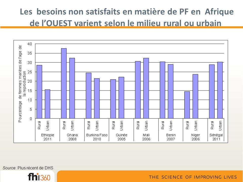 Les besoins non satisfaits en matière de PF en Afrique de lOUEST varient selon le milieu rural ou urbain Source: Plus récent de DHS