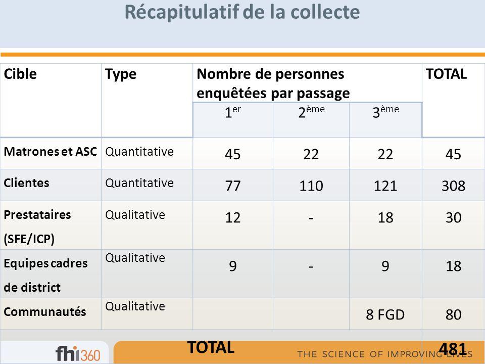 Récapitulatif de la collecte CibleTypeNombre de personnes enquêtées par passage TOTAL 1 er 2 ème 3 ème Matrones et ASCQuantitative 4522 45 ClientesQua