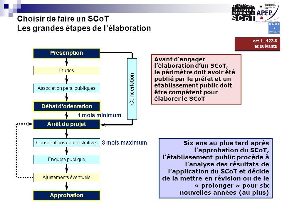 Choisir de faire un SCoT Les grandes étapes de lélaboration Prescription Débat dorientation Arrêt du projet Approbation Concertation Association pers.