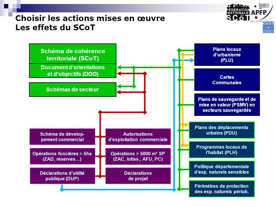 Schéma de cohérence territoriale (SCoT) Document dorientations et dobjectifs (DOO) Schémas de secteur Plans locaux durbanisme (PLU) Cartes Communales