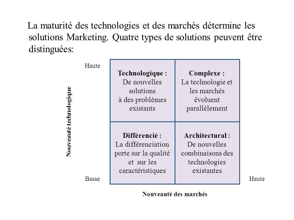 La maturité des technologies et des marchés détermine les solutions Marketing. Quatre types de solutions peuvent être distinguées: Technologique : De