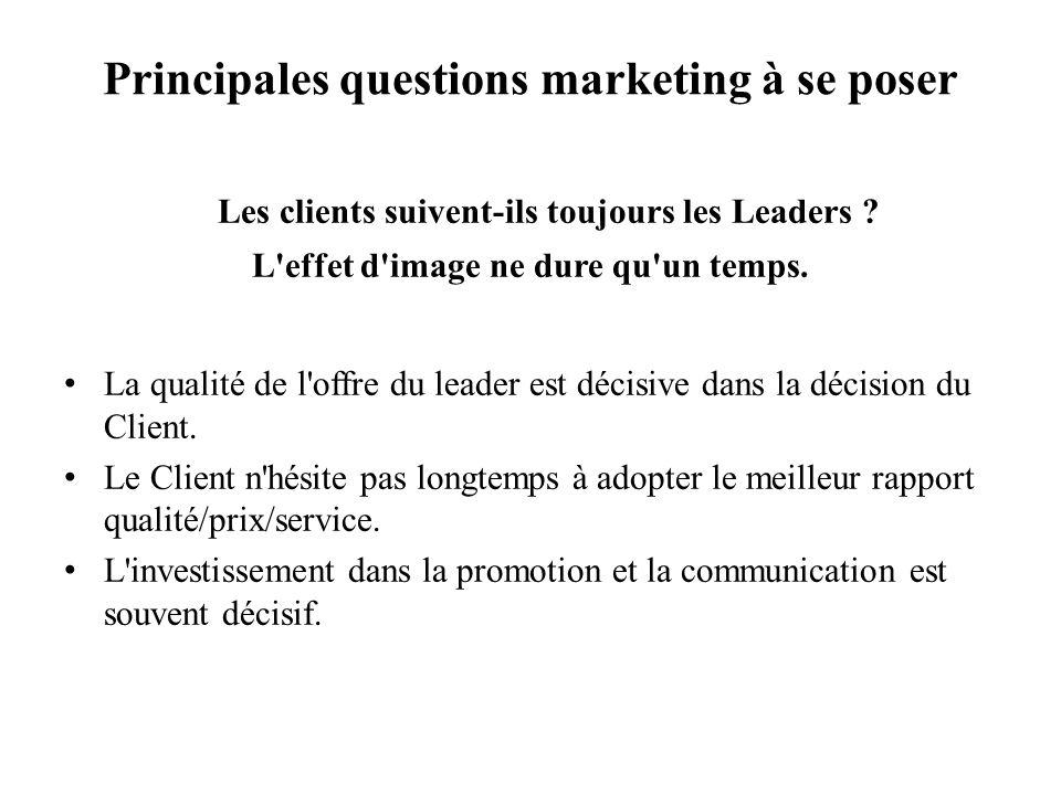 Principales questions marketing à se poser Les clients suivent-ils toujours les Leaders ? L'effet d'image ne dure qu'un temps. La qualité de l'offre d