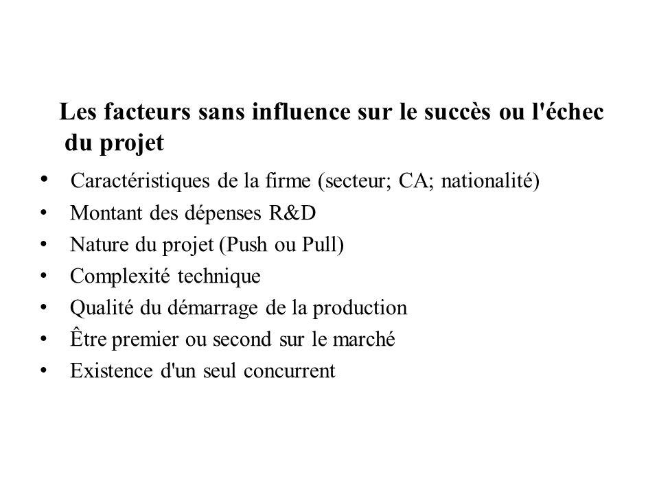 Les facteurs sans influence sur le succès ou l'échec du projet Caractéristiques de la firme (secteur; CA; nationalité) Montant des dépenses R&D Nature
