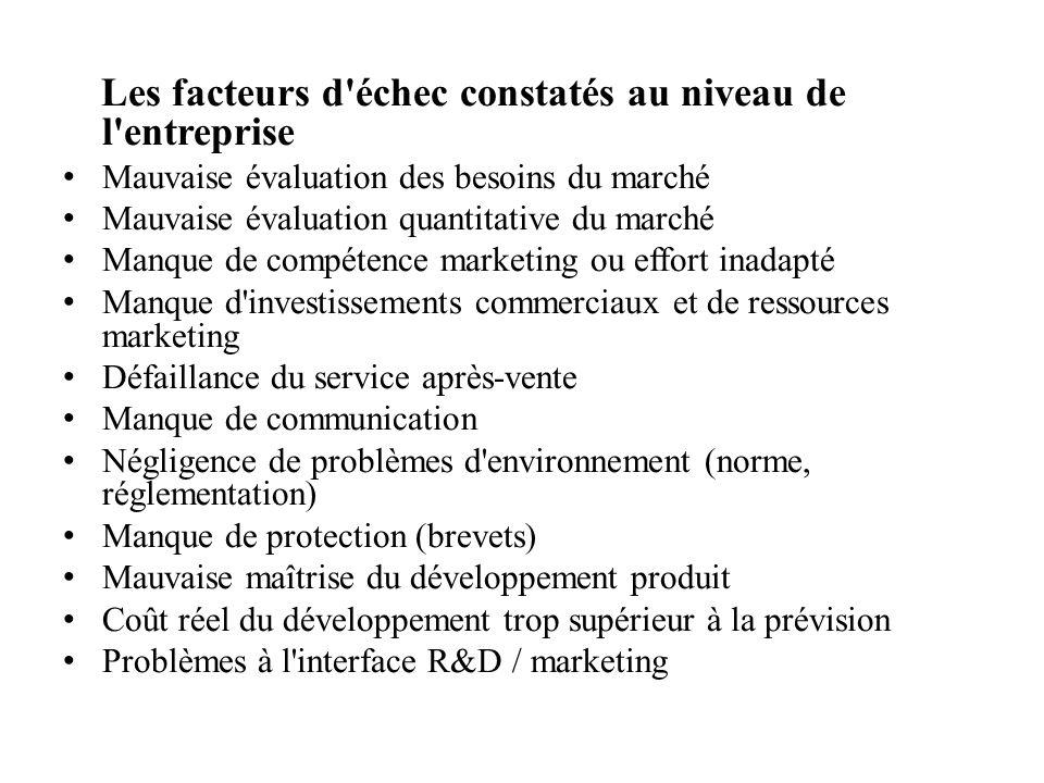 Les facteurs d'échec constatés au niveau de l'entreprise Mauvaise évaluation des besoins du marché Mauvaise évaluation quantitative du marché Manque d