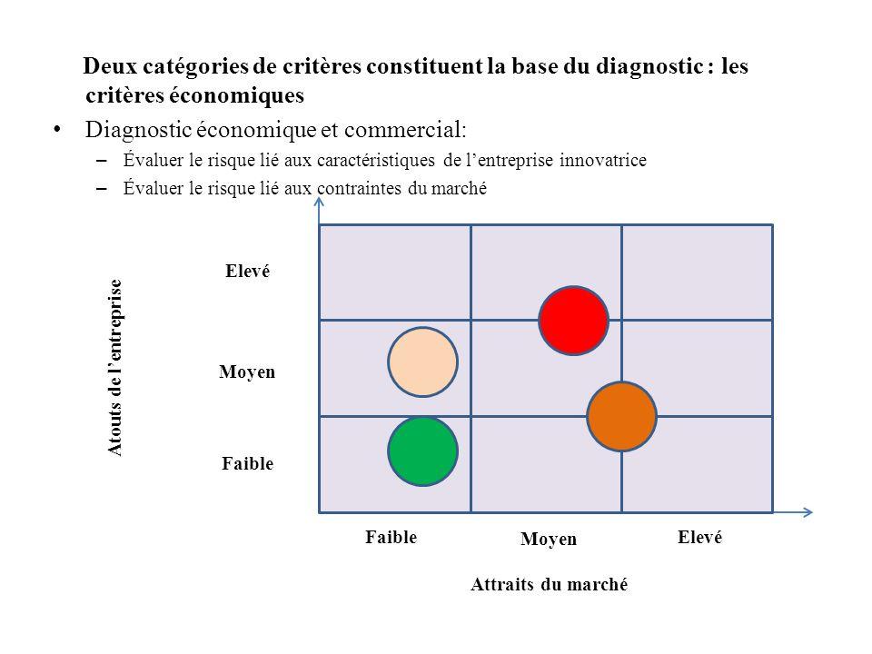 Deux catégories de critères constituent la base du diagnostic : les critères économiques Diagnostic économique et commercial: – Évaluer le risque lié