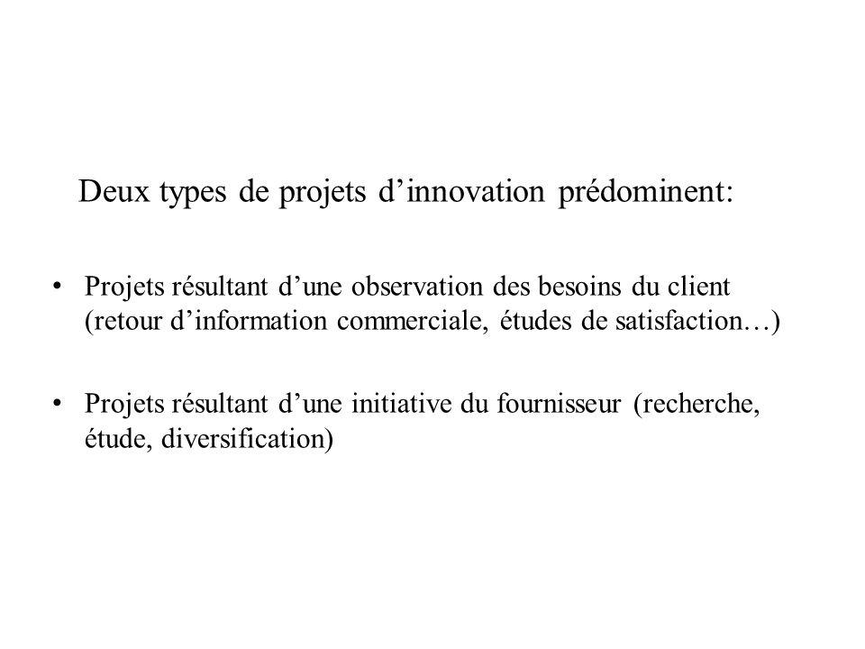Deux types de projets dinnovation prédominent: Projets résultant dune observation des besoins du client (retour dinformation commerciale, études de sa