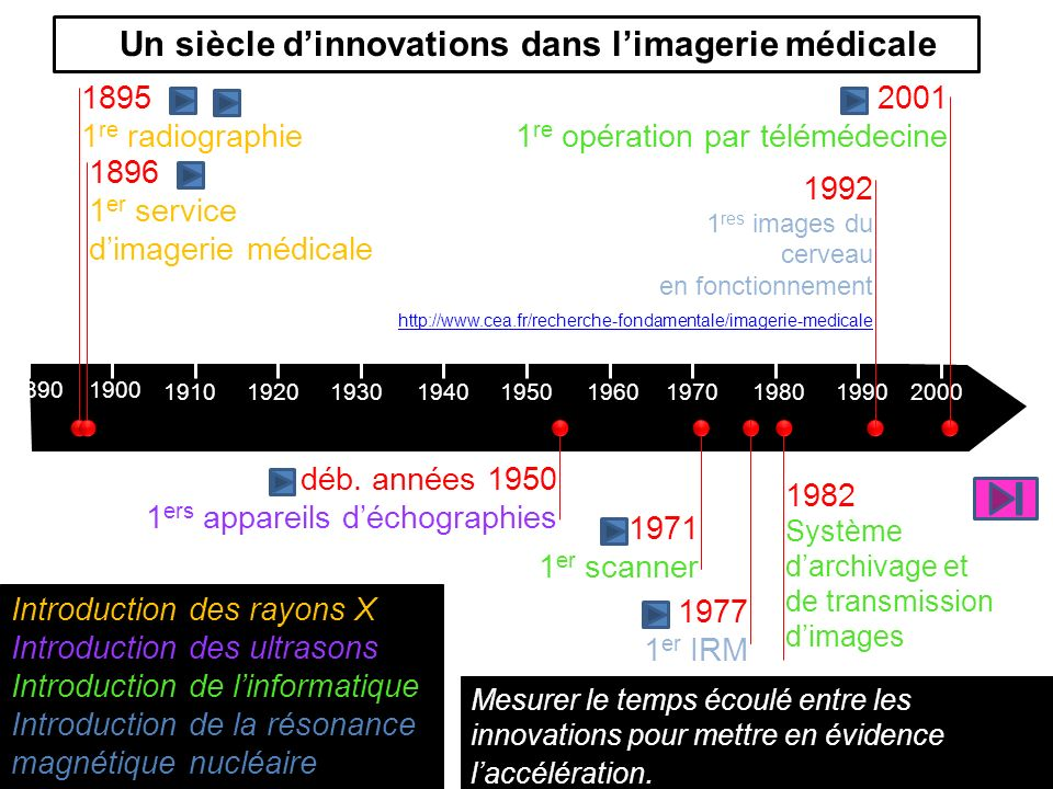 Un siècle dinnovations dans limagerie médicale 18901900 1910192019301940195019601970198019902000 1895 1 re radiographie 1896 1 er service dimagerie médicale déb.