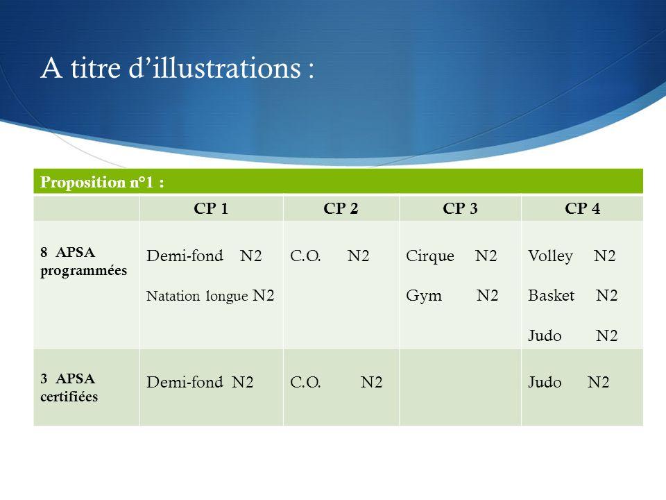 A titre dillustrations : Proposition n°1 : CP 1CP 2CP 3CP 4 8 APSA programmées Demi-fond N2 Natation longue N2 C.O.