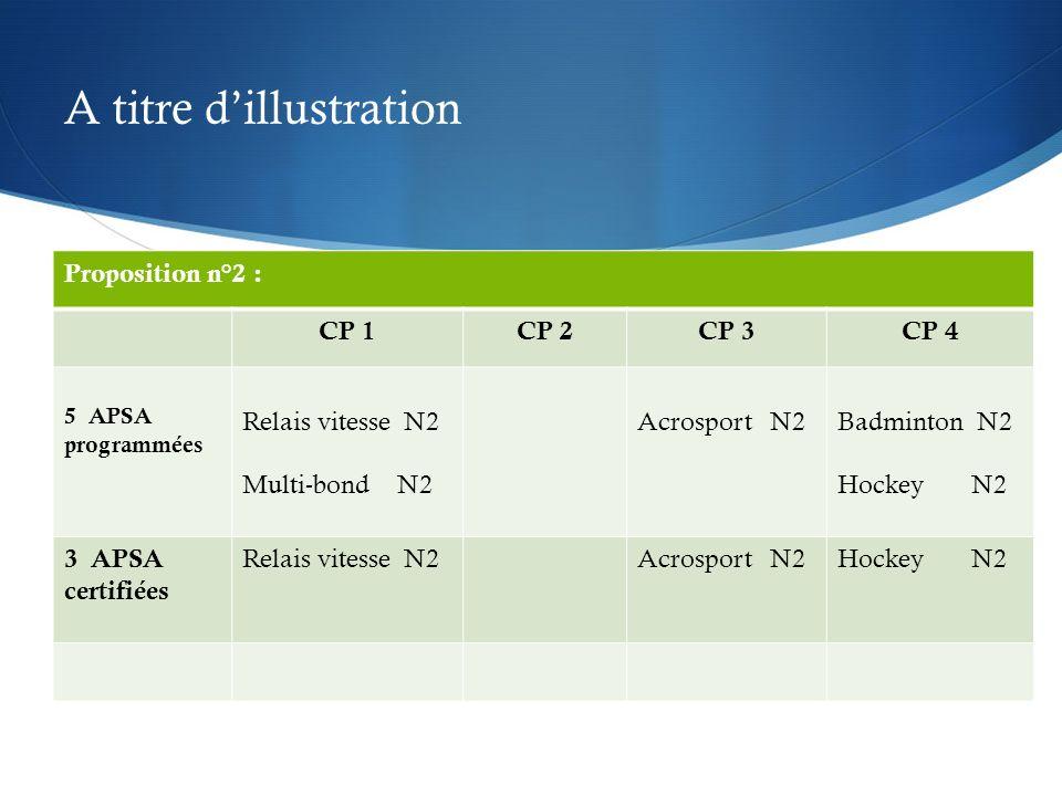 A titre dillustration Proposition n°2 : CP 1CP 2CP 3CP 4 5 APSA programmées Relais vitesse N2 Multi-bond N2 Acrosport N2Badminton N2 Hockey N2 3 APSA certifiées Relais vitesse N2Acrosport N2Hockey N2